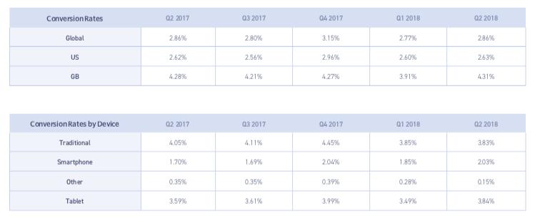 device conversion rates