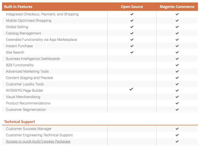 Magento Blog Article Chart 4
